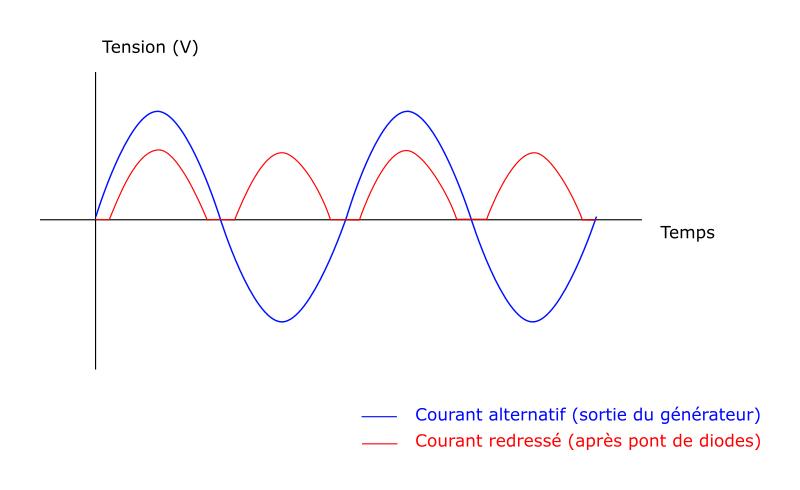 Courbes du courant alternatif et du courant redressé après utilisation d'un pont de diodes