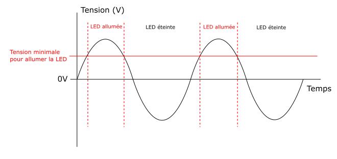 Courbe de tension aux bornes de le LED. Mise en évidence des moments pendant lesquels la tension est suffisante pour allumer la LED.