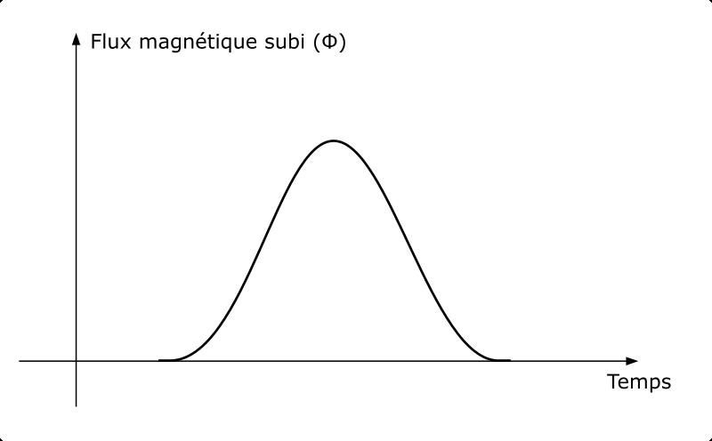 Flux magnétique subi par la bobine de cuivre