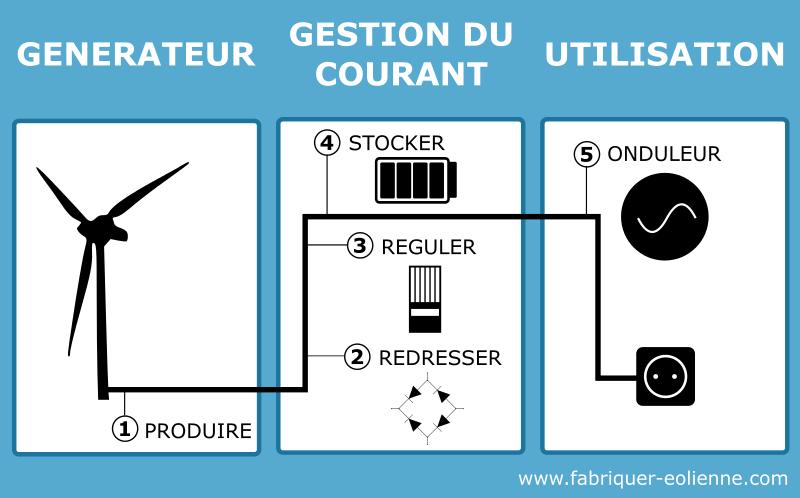 Insctallation électrique éolienne - infographie